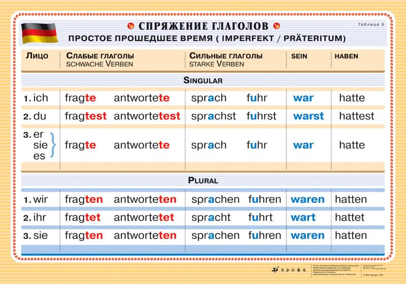 расходомеры времена в немецком языке примеры отдыхе Анталье