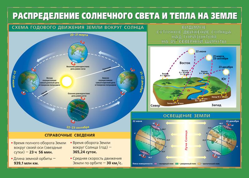 Освещение Земли Солнцем