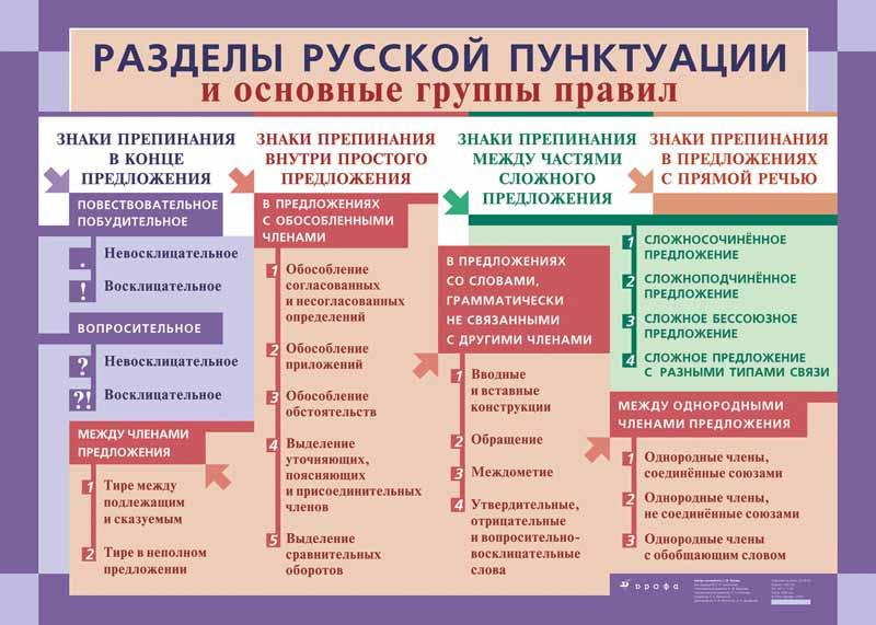 Разделы русской пунктуации и основные группы правил - схема, таблица.